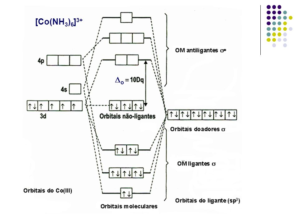 [Co(NH3)6]3+ Do =